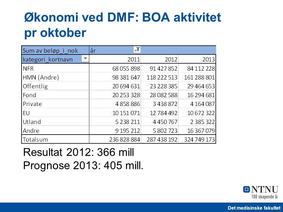 Det medisinske fakultet Resultat 2012: 366 mill Prognose 2013: 405 mill. Økonomi ved DMF: BOA aktivitet pr oktober
