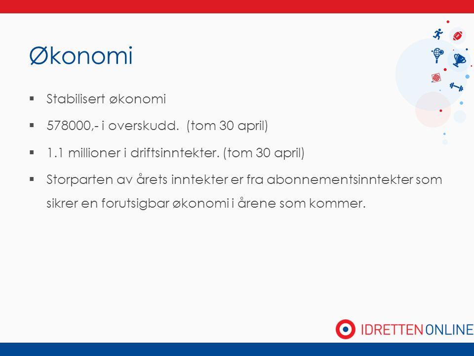 Økonomi  Stabilisert økonomi  578000,- i overskudd. (tom 30 april)  1.1 millioner i driftsinntekter. (tom 30 april)  Storparten av årets inntekter