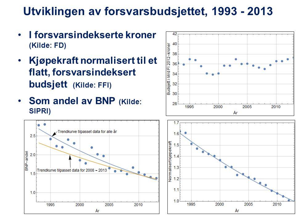 Utviklingen av forsvarsbudsjettet, 1993 - 2013 I forsvarsindekserte kroner (Kilde: FD) Kjøpekraft normalisert til et flatt, forsvarsindeksert budsjett (Kilde: FFI) Som andel av BNP (Kilde: SIPRI)