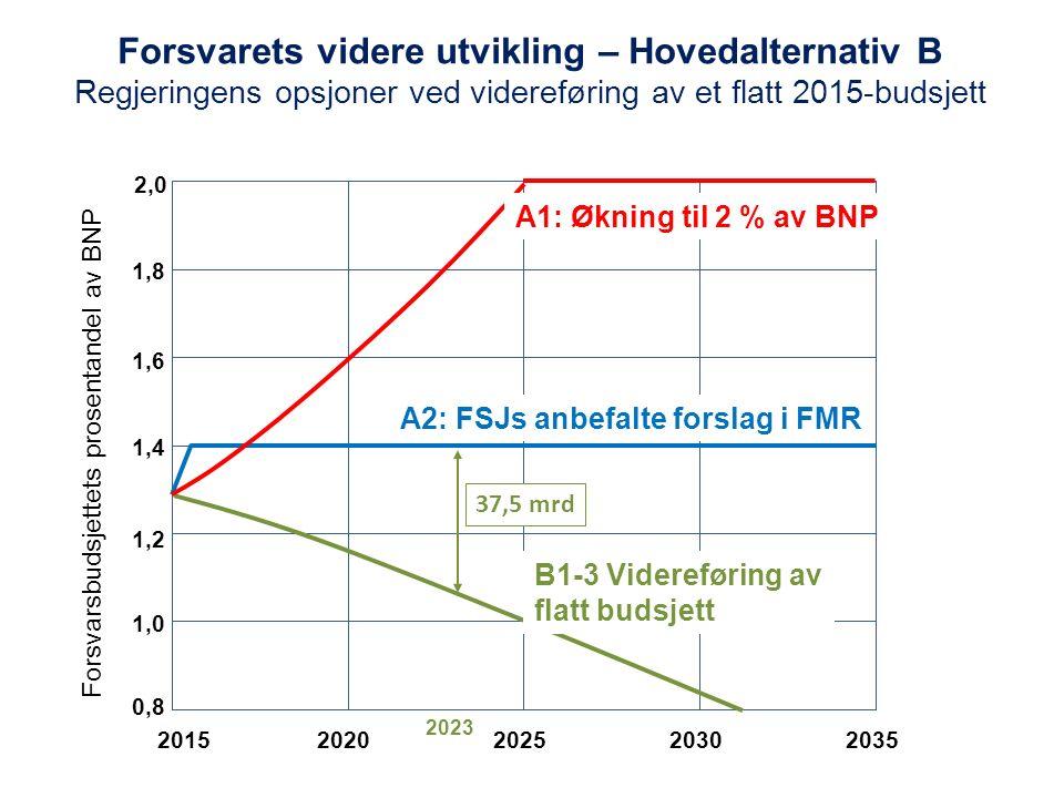 Forsvarets videre utvikling – Hovedalternativ B Regjeringens opsjoner ved videreføring av et flatt 2015-budsjett 1,2 1,6 1,4 1,0 20152025203520202030 1,8 2,0 0,8 A1: Økning til 2 % av BNP A2: FSJs anbefalte forslag i FMR B1-3 Videreføring av flatt budsjett Forsvarsbudsjettets prosentandel av BNP 37,5 mrd 2023