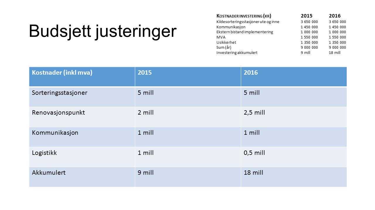 Budsjett justeringer K OSTNADER INVESTERING ( KR ) 2015 2016 Kildesorteringsstasjoner ute og inne 3 650 000 3 650 000 Kommunikasjon 1 450 000 1 450 000 Ekstern bistand implementering 1 000 000 1 000 000 MVA 1 550 000 1 550 000 Usikkerhet 1 350 000 1 350 000 Sum (år) 9 000 000 9 000 000 Investering akkumulert 9 mill 18 mill Kostnader (inkl mva)20152016 Sorteringsstasjoner5 mill Renovasjonspunkt2 mill2,5 mill Kommunikasjon1 mill Logistikk1 mill0,5 mill Akkumulert9 mill18 mill