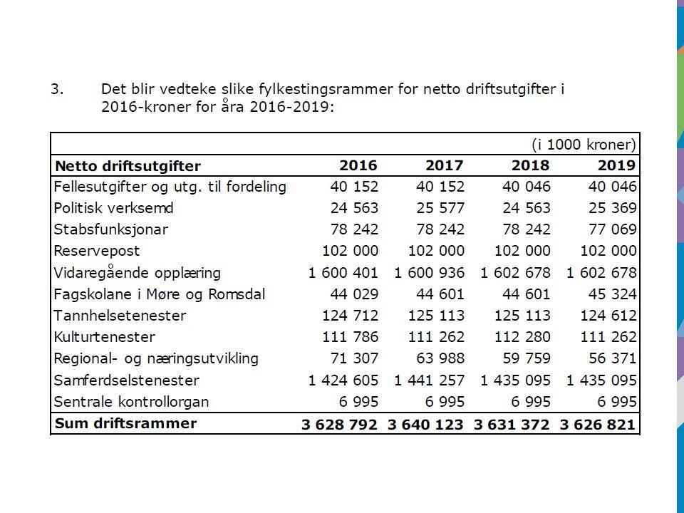 Ramma til fagopplæring er auka kraftig Ramma til fagopplæring er auka med nesten 22% i høve til opphaveleg budsjett 2015