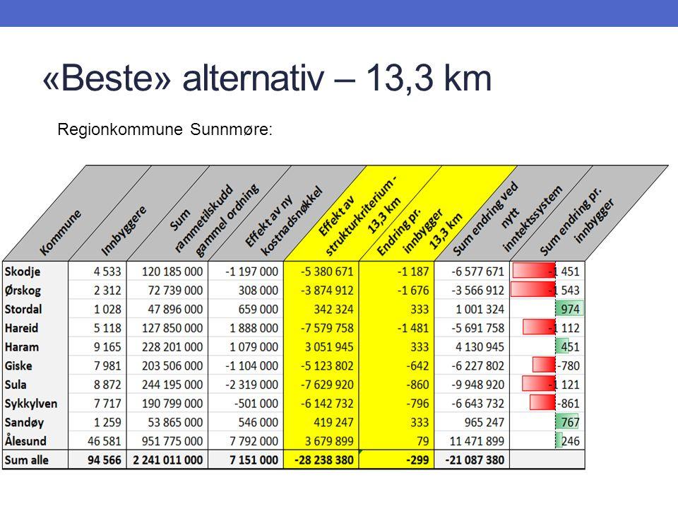 «Beste» alternativ – 13,3 km Regionkommune Sunnmøre: