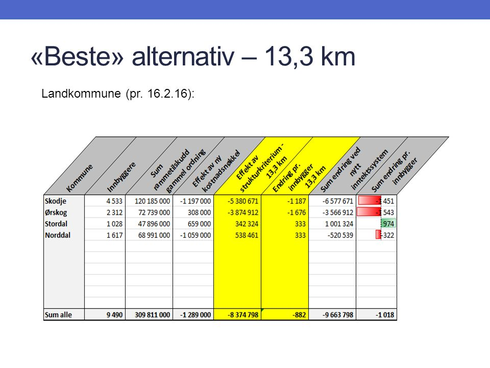 «Beste» alternativ – 13,3 km Landkommune (pr. 16.2.16):