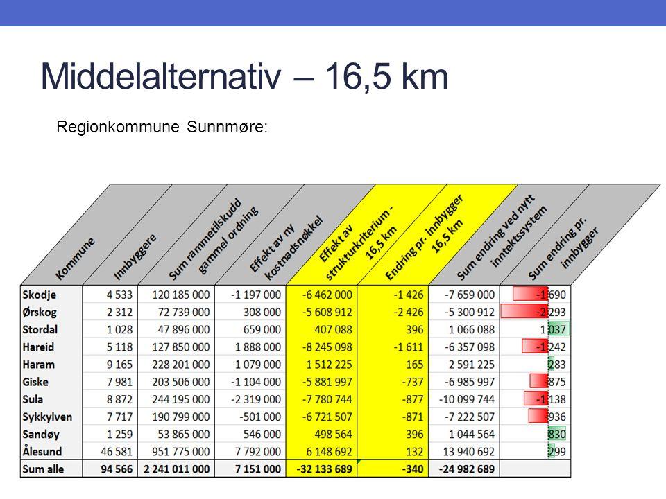 Middelalternativ – 16,5 km Regionkommune Sunnmøre: