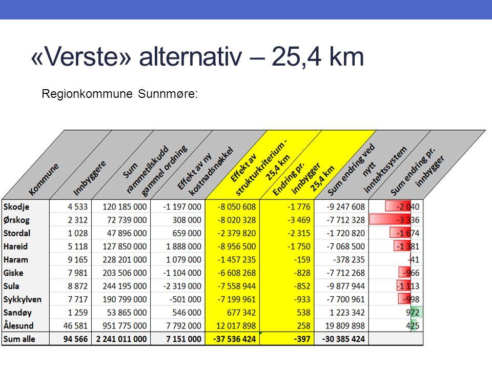 «Verste» alternativ – 25,4 km Regionkommune Sunnmøre: