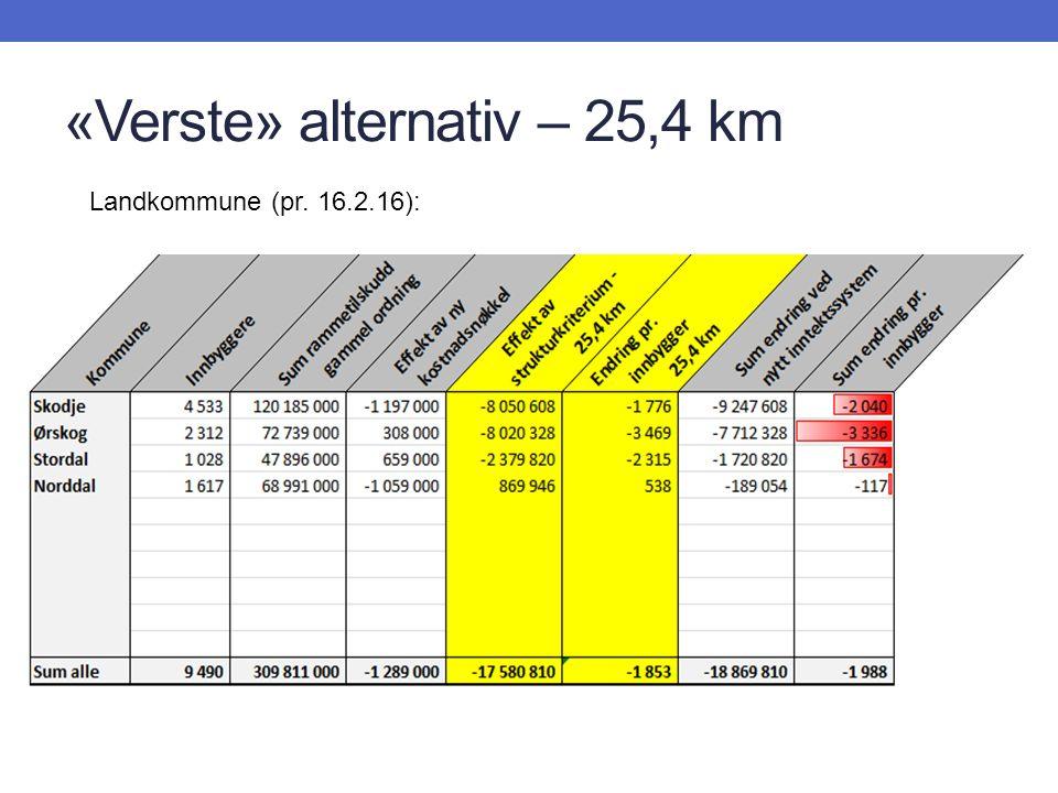 «Verste» alternativ – 25,4 km Landkommune (pr. 16.2.16):