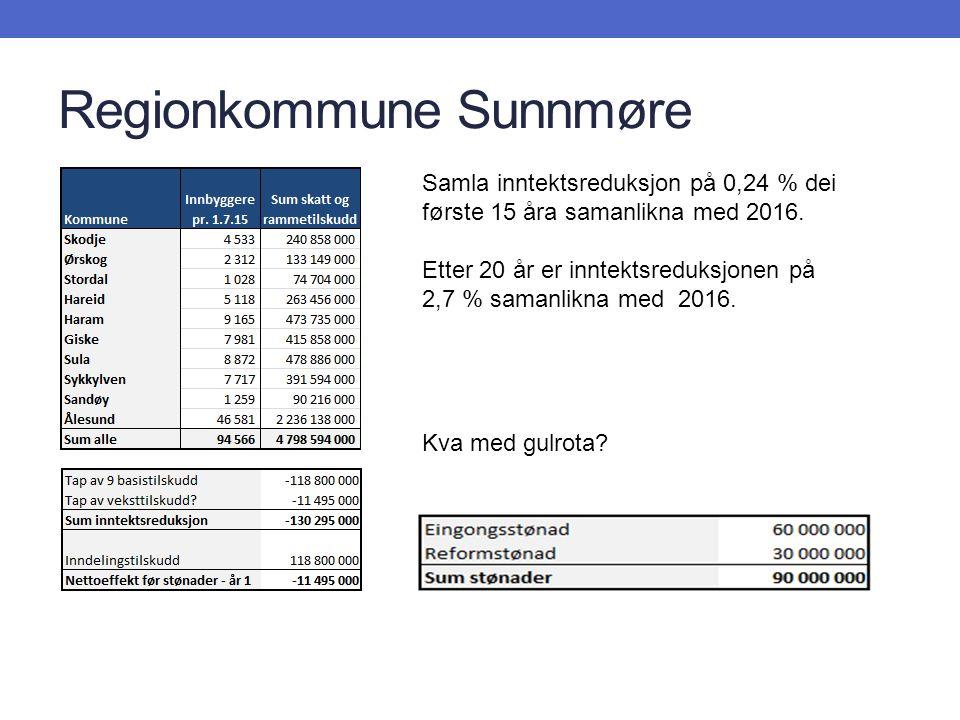 Regionkommune Sunnmøre Samla inntektsreduksjon på 0,24 % dei første 15 åra samanlikna med 2016. Etter 20 år er inntektsreduksjonen på 2,7 % samanlikna