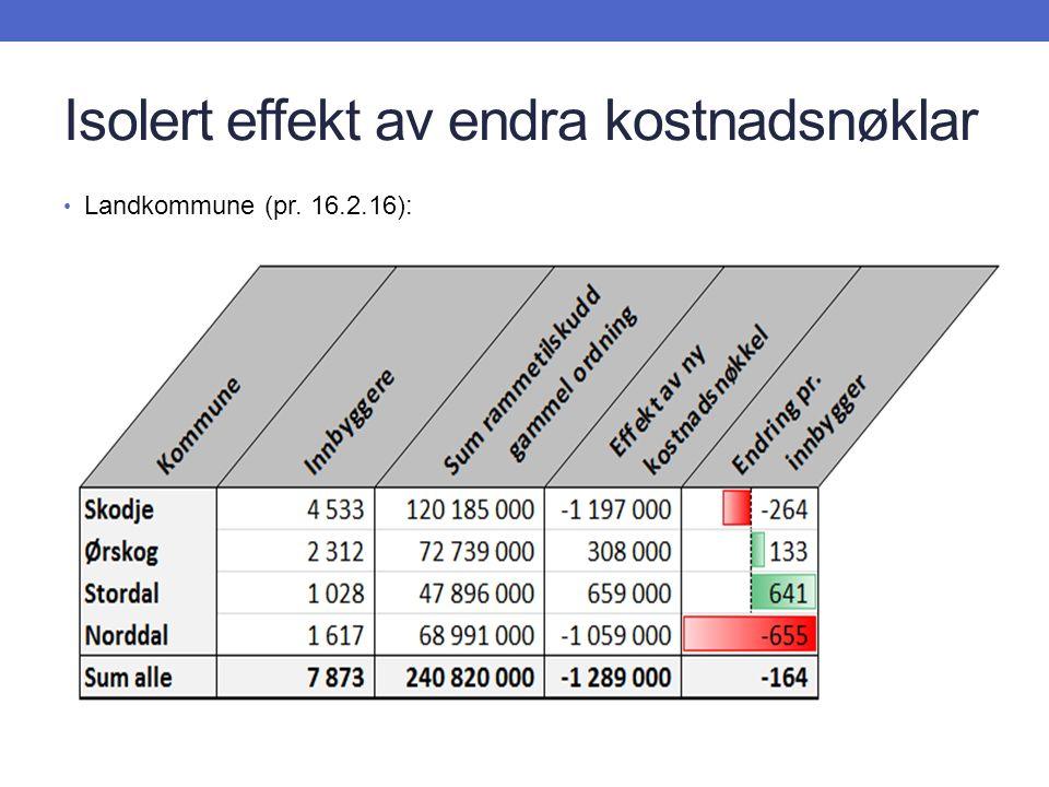 Isolert effekt av endra kostnadsnøklar Landkommune (pr. 16.2.16):