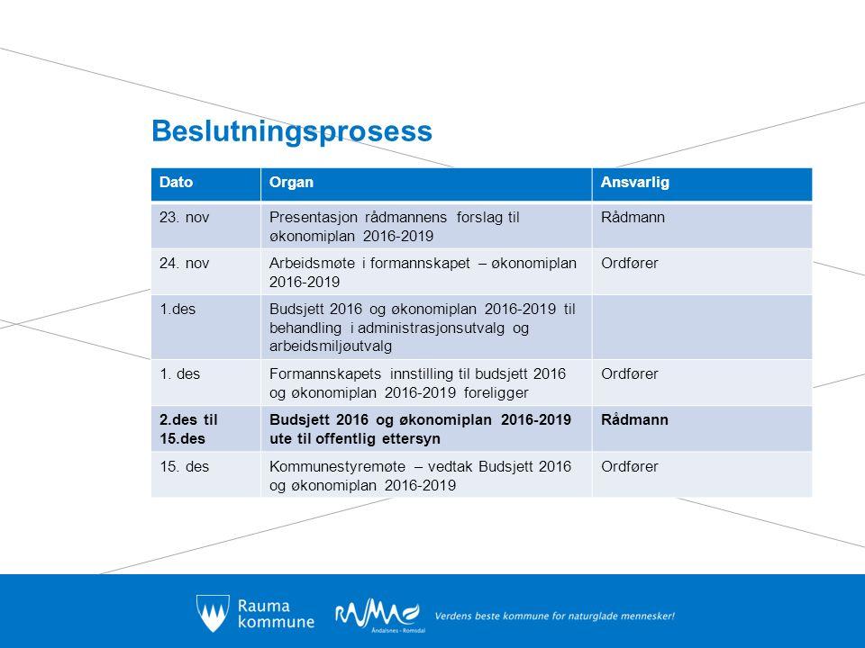 Beslutningsprosess DatoOrganAnsvarlig 23. novPresentasjon rådmannens forslag til økonomiplan 2016-2019 Rådmann 24. novArbeidsmøte i formannskapet – øk