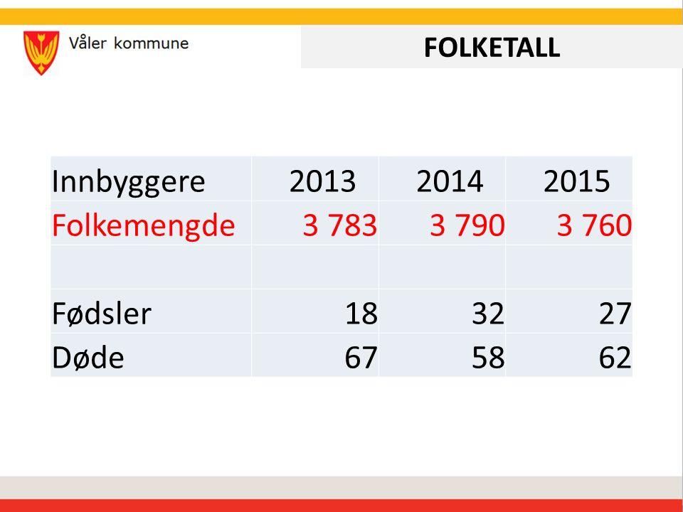 FOLKETALL Innbyggere 2013 2014 2015 Folkemengde3 7833 7903 760 Fødsler183227 Døde675862