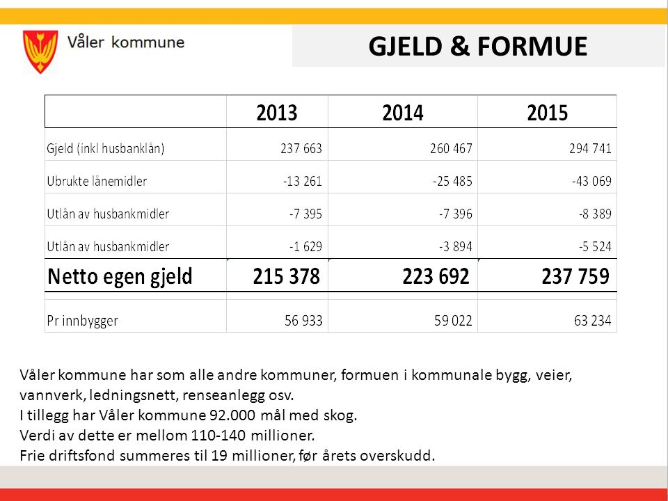 GJELD & FORMUE Våler kommune har som alle andre kommuner, formuen i kommunale bygg, veier, vannverk, ledningsnett, renseanlegg osv.