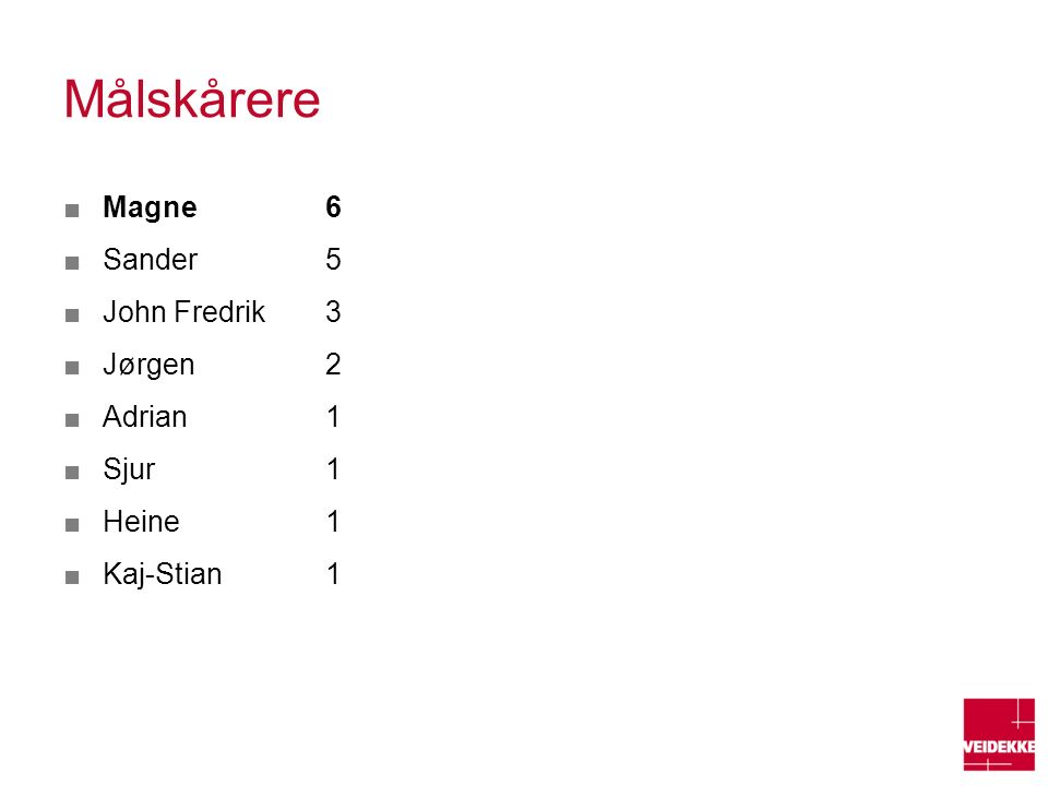 Målskårere ■Magne 6 ■Sander 5 ■John Fredrik 3 ■Jørgen2 ■Adrian 1 ■Sjur 1 ■Heine 1 ■Kaj-Stian 1