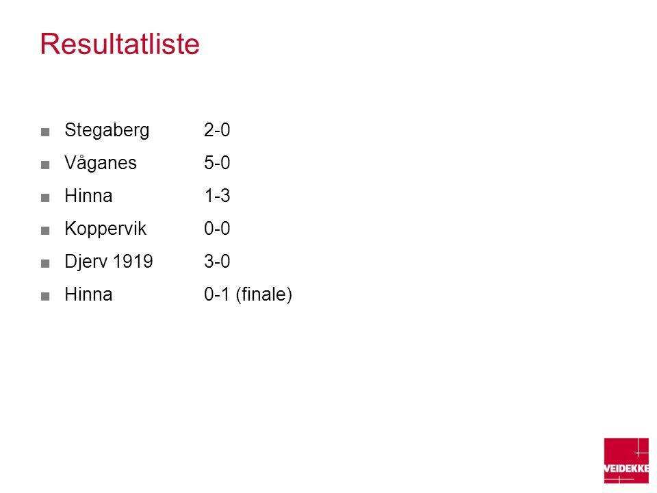 Resultatliste ■Stegaberg 2-0 ■Våganes5-0 ■Hinna1-3 ■Koppervik0-0 ■Djerv 19193-0 ■Hinna0-1 (finale)
