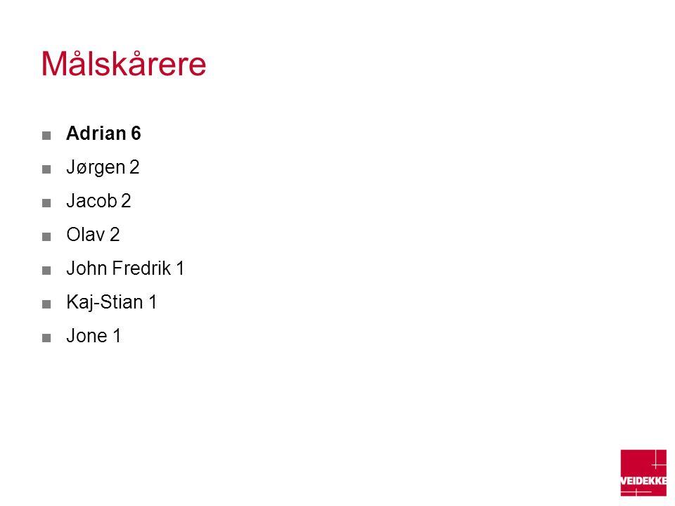 Målskårere ■Adrian 6 ■Jørgen 2 ■Jacob 2 ■Olav 2 ■John Fredrik 1 ■Kaj-Stian 1 ■Jone 1