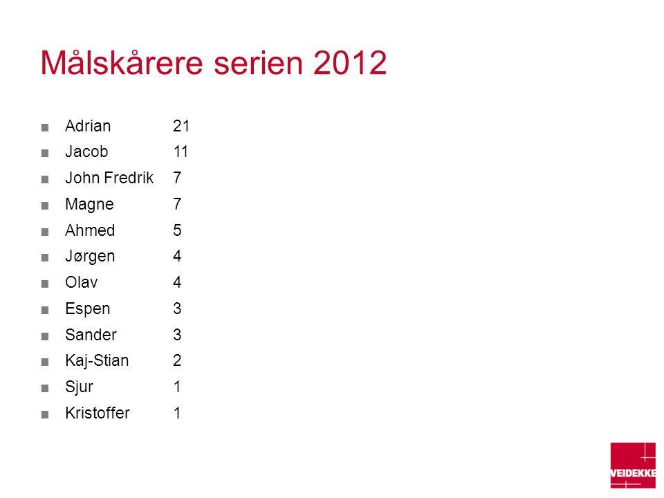 Målskårere serien 2012 ■Adrian 21 ■Jacob 11 ■John Fredrik 7 ■Magne 7 ■Ahmed 5 ■Jørgen 4 ■Olav 4 ■Espen 3 ■Sander 3 ■Kaj-Stian 2 ■Sjur 1 ■Kristoffer 1