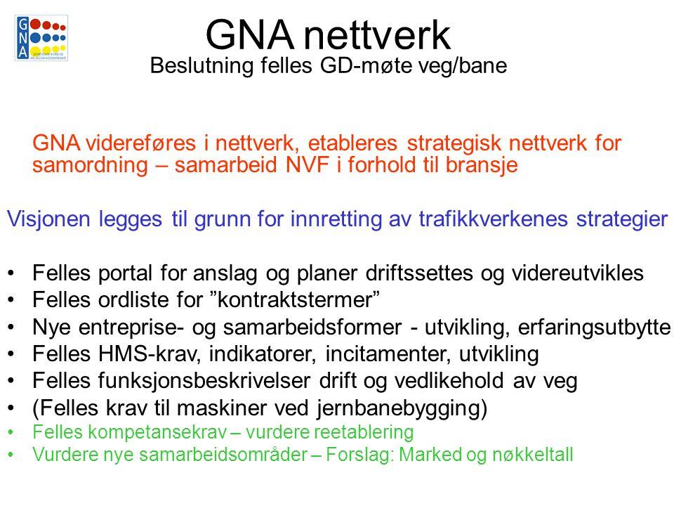GNA nettverk Beslutning felles GD-møte veg/bane GNA videreføres i nettverk, etableres strategisk nettverk for samordning – samarbeid NVF i forhold til