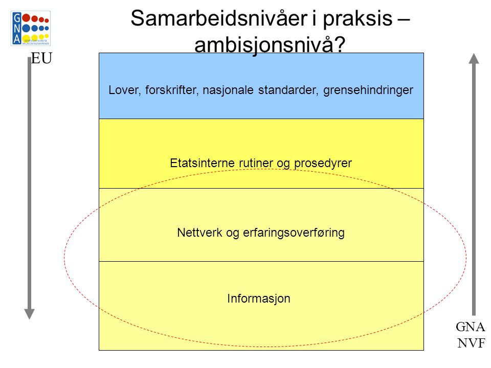 Lover, forskrifter, nasjonale standarder, grensehindringer Etatsinterne rutiner og prosedyrer Nettverk og erfaringsoverføring Informasjon Samarbeidsnivåer i praksis – ambisjonsnivå.