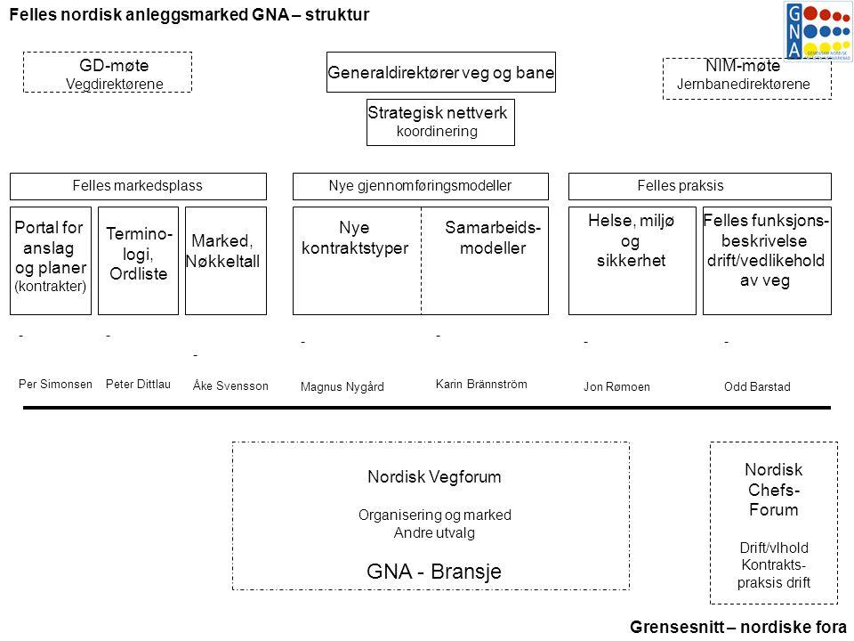 Portal for anslag og planer (kontrakter) Marked, Nøkkeltall Samarbeids- modeller Nye kontraktstyper Helse, miljø og sikkerhet Strategisk nettverk koor