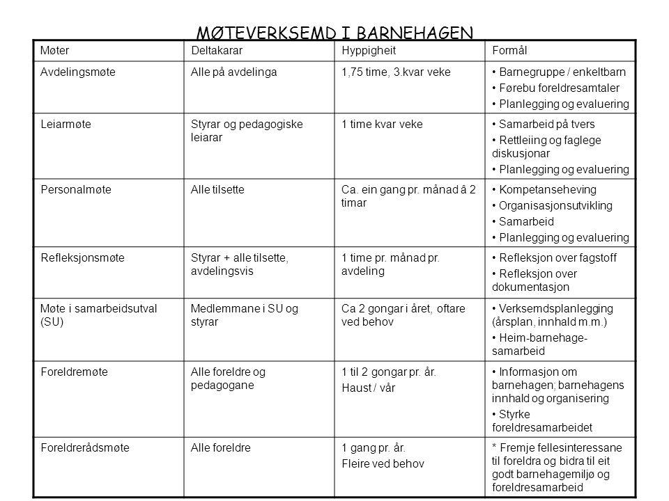 MØTEVERKSEMD I BARNEHAGEN MøterDeltakararHyppigheitFormål AvdelingsmøteAlle på avdelinga1,75 time, 3.kvar veke Barnegruppe / enkeltbarn Førebu foreldr