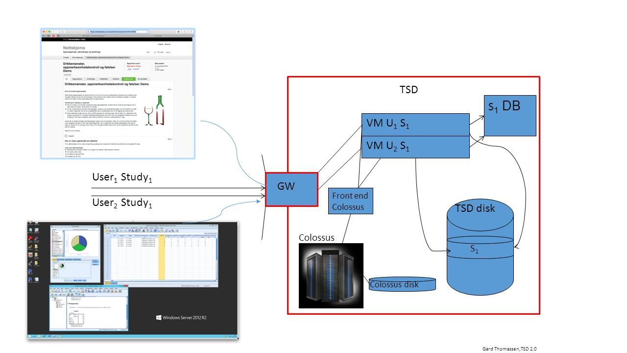 TSD VM U 1 S 1 S1S1 TSD disk VM U 2 S 1 GW User 1 Study 1 Colossus disk Colossus Front end Colossus Gard Thomassen,TSD 2.0 User 2 Study 1 TSD S 1 DB