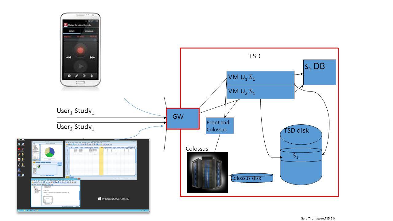 VM U 1 S 1 S1S1 TSD disk VM U 2 S 1 GW User 1 Study 1 Colossus disk Colossus Front end Colossus Gard Thomassen,TSD 2.0 User 2 Study 1 TSD S 1 DB