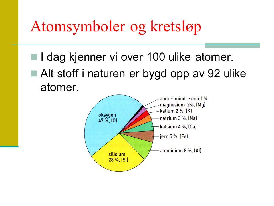 Atomsymboler og kretsløp I dag kjenner vi over 100 ulike atomer.