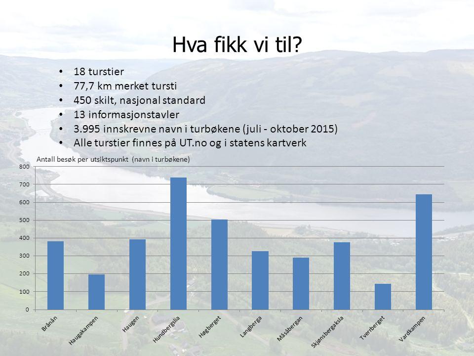 Hva fikk vi til? 18 turstier 77,7 km merket tursti 450 skilt, nasjonal standard 13 informasjonstavler 3.995 innskrevne navn i turbøkene (juli - oktobe