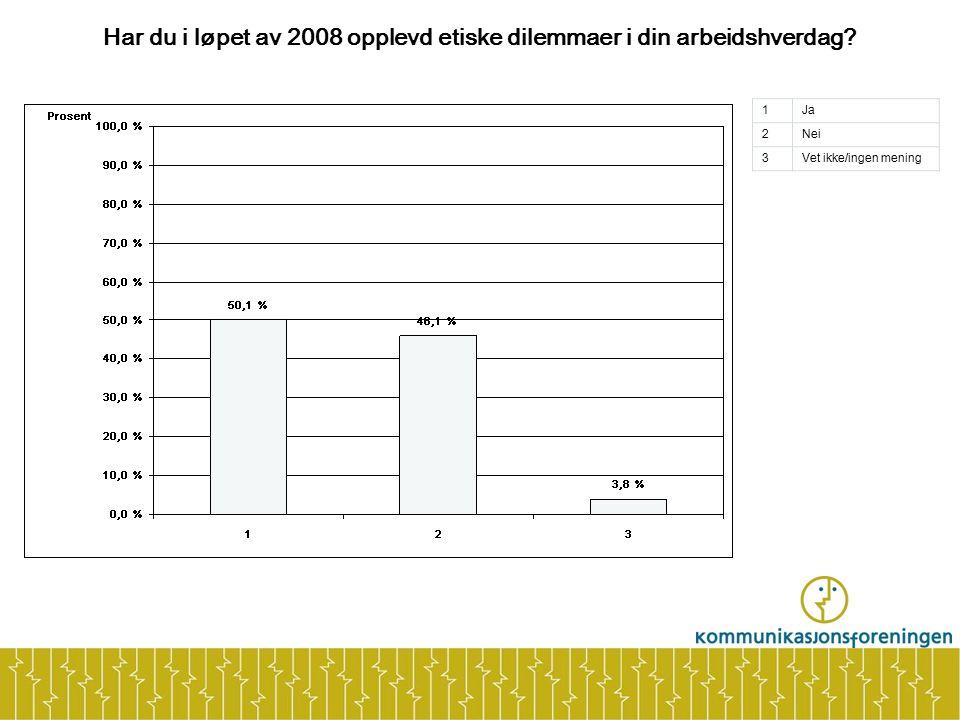 Har du i løpet av 2008 opplevd etiske dilemmaer i din arbeidshverdag? 1Ja 2Nei 3Vet ikke/ingen mening