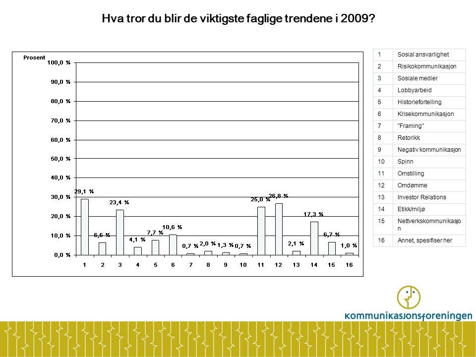 Hva tror du blir de viktigste faglige trendene i 2009.
