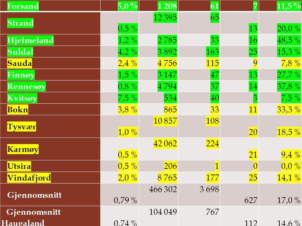 Forsand 5,0 % 1 20861 711,5 % Strand 0,5 % 12 39565 1320,0 % Hjelmeland 1,2 % 2 78533 1648,5 % Suldal 4,2 % 3 892163 2515,3 % Sauda 2,4 % 4 756115 97,