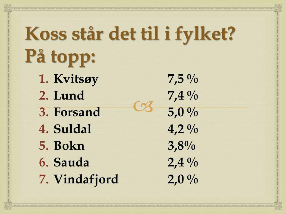  Koss står det til i fylket? På topp: 1.Kvitsøy7,5 % 2.Lund7,4 % 3.Forsand5,0 % 4.Suldal4,2 % 5.Bokn3,8% 6.Sauda2,4 % 7.Vindafjord2,0 %