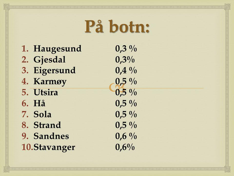  På botn: 1.Haugesund0,3 % 2.Gjesdal0,3% 3.Eigersund0,4 % 4.Karmøy0,5 % 5.Utsira0,5 % 6.Hå0,5 % 7.Sola0,5 % 8.Strand0,5 % 9.Sandnes0,6 % 10.Stavanger