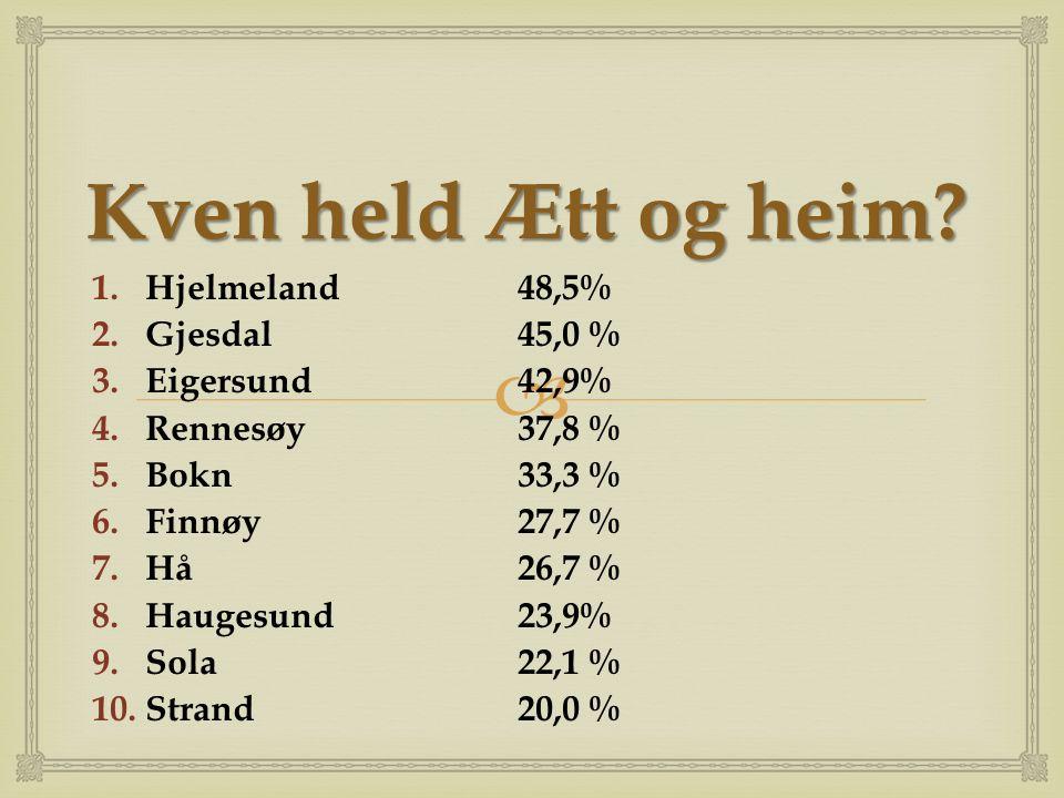  Kven held Ætt og heim? 1.Hjelmeland48,5% 2.Gjesdal45,0 % 3.Eigersund42,9% 4.Rennesøy37,8 % 5.Bokn33,3 % 6.Finnøy27,7 % 7.Hå26,7 % 8.Haugesund23,9% 9