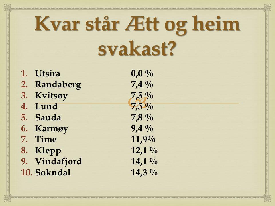  Kvar står Ætt og heim svakast? 1.Utsira0,0 % 2.Randaberg 7,4 % 3.Kvitsøy7,5 % 4.Lund7,5 % 5.Sauda7,8 % 6.Karmøy9,4 % 7.Time11,9% 8.Klepp12,1 % 9.Vin