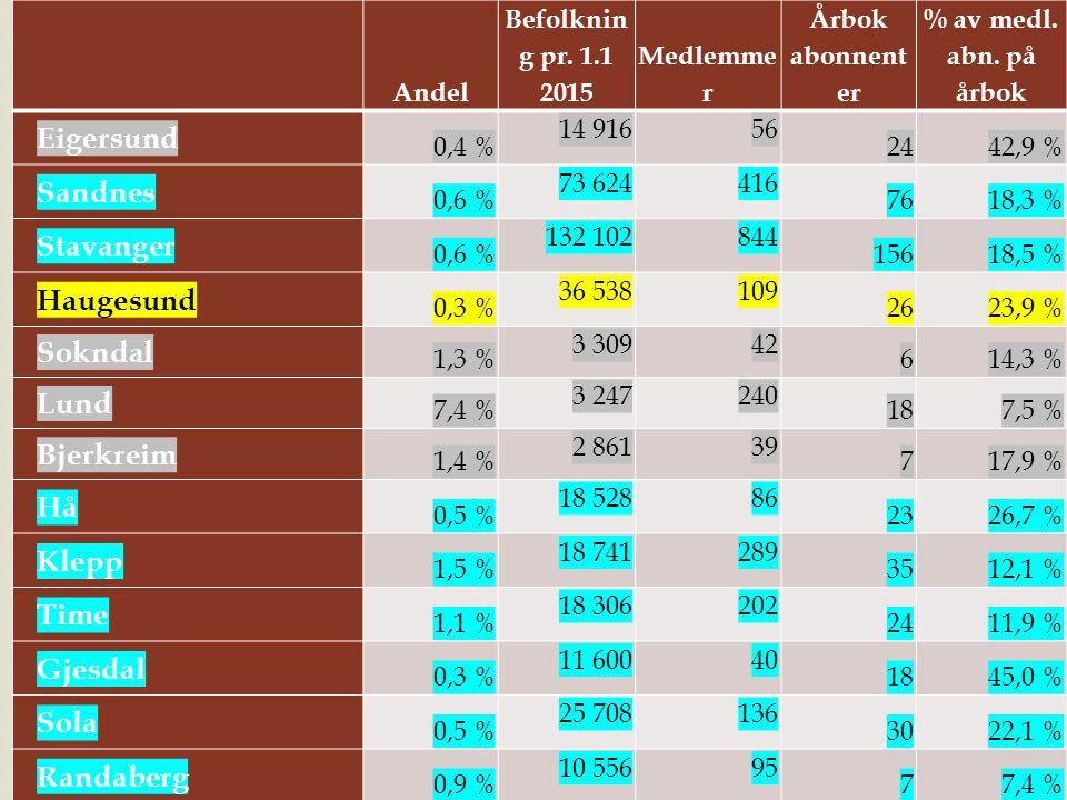 Andel Befolknin g pr. 1.1 2015 Medlemme r Årbok abonnent er % av medl. abn. på årbok Eigersund 0,4 % 14 91656 2442,9 % Sandnes 0,6 % 73 624416 7618,3