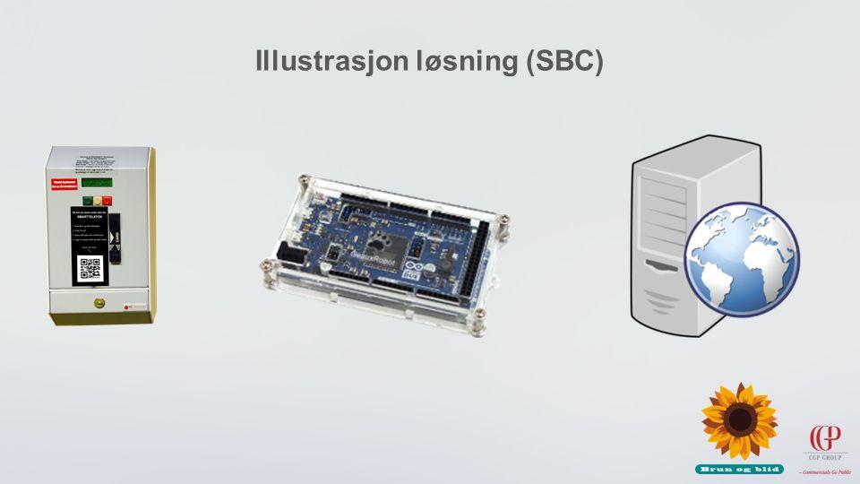 Illustrasjon løsning (SBC)