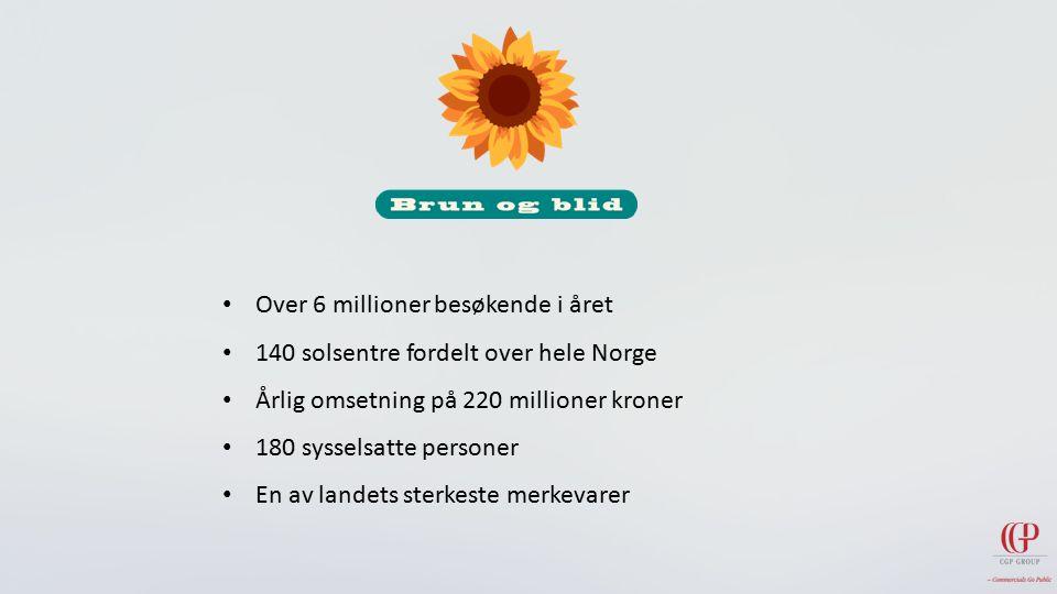 Over 6 millioner besøkende i året 140 solsentre fordelt over hele Norge Årlig omsetning på 220 millioner kroner 180 sysselsatte personer En av landets sterkeste merkevarer