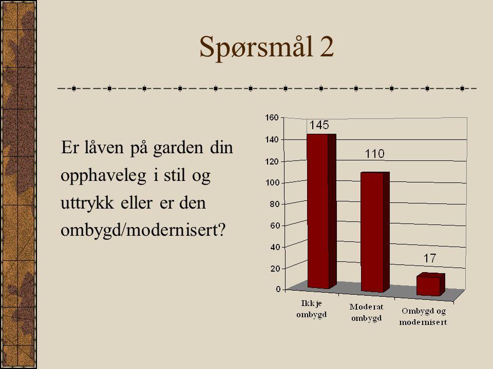 Spørsmål 2 Er låven på garden din opphaveleg i stil og uttrykk eller er den ombygd/modernisert