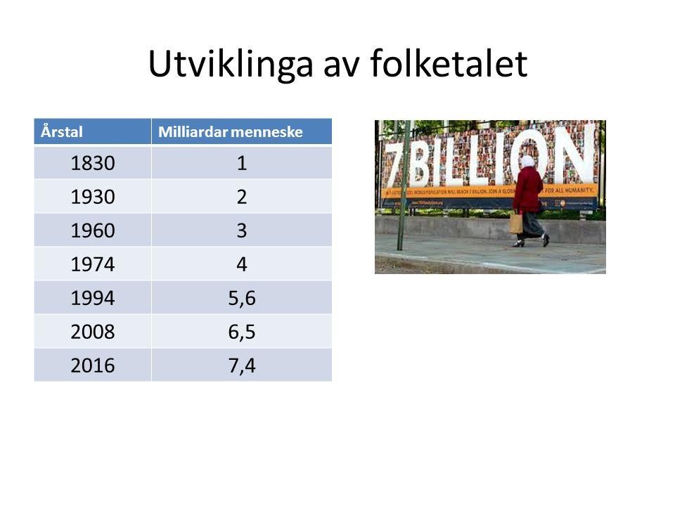 Utviklinga av folketalet ÅrstalMilliardar menneske 18301 19302 19603 19744 19945,6 20086,5 20167,4