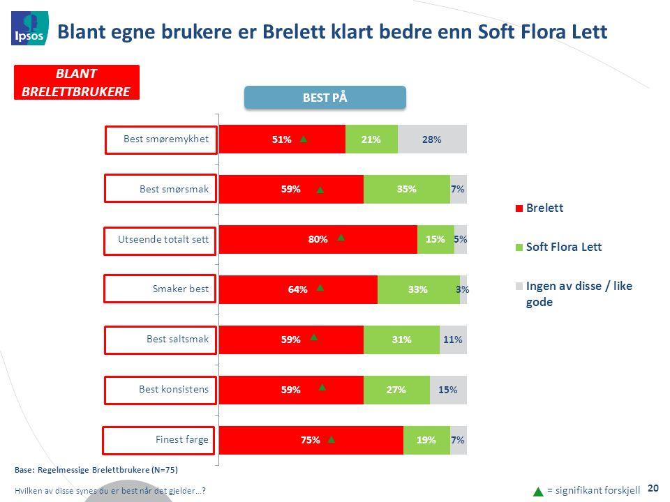 Blant egne brukere er Brelett klart bedre enn Soft Flora Lett Base: Regelmessige Brelettbrukere (N=75) Hvilken av disse synes du er best når det gjelder….