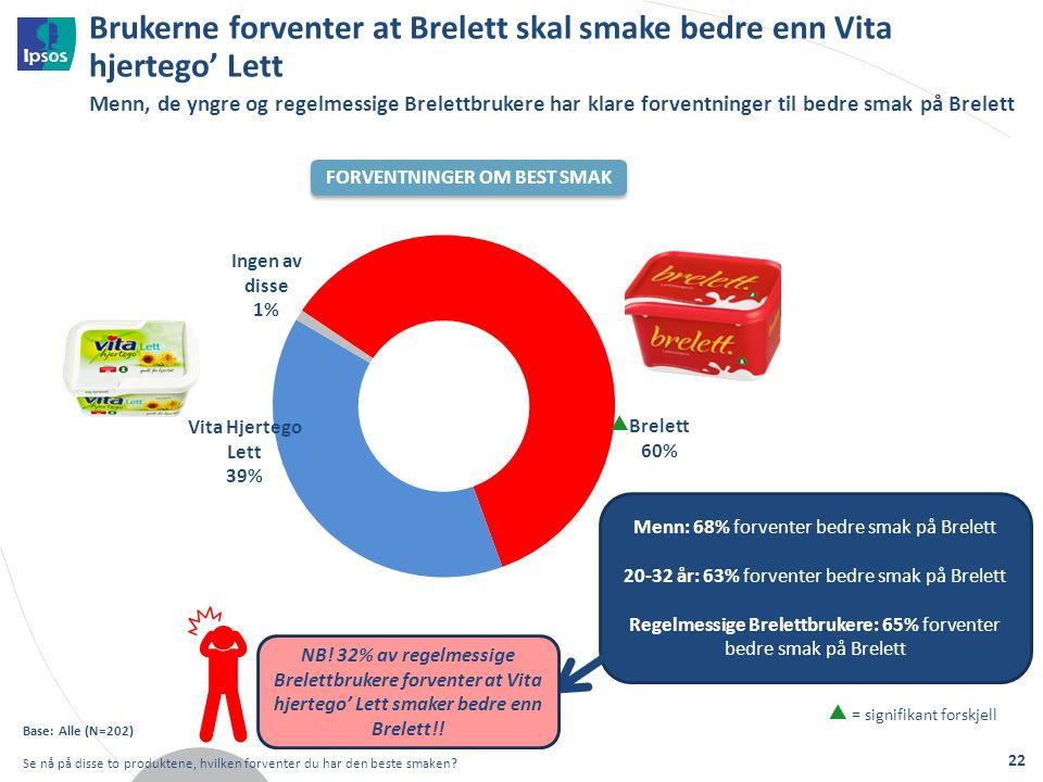 Brukerne forventer at Brelett skal smake bedre enn Vita hjertego' Lett Base: Alle (N=202) Se nå på disse to produktene, hvilken forventer du har den beste smaken.