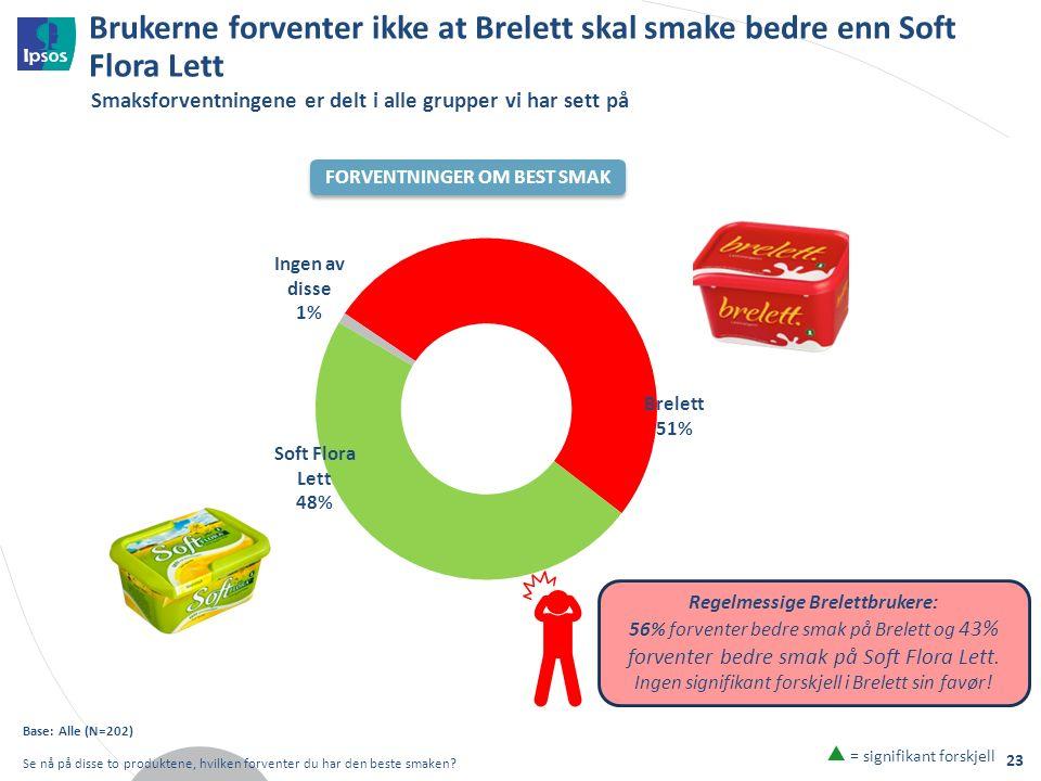 Brukerne forventer ikke at Brelett skal smake bedre enn Soft Flora Lett Base: Alle (N=202) Se nå på disse to produktene, hvilken forventer du har den beste smaken.