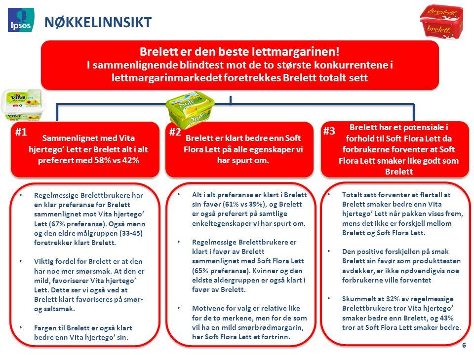 Om utvalget - merkebruk 27 Base: Alle (n=202/202) Hvilke av følgende merker av smørbrøsmargarin har du brukt siste 12 måneder / bruker du av og til / bruker du regelmessig.