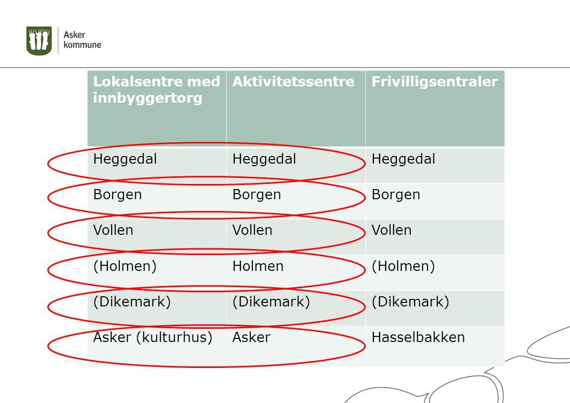 Lokalsentre med innbyggertorg AktivitetssentreFrivilligsentraler Heggedal Borgen Vollen (Holmen)Holmen(Holmen) (Dikemark) Asker (kulturhus)AskerHasselbakken