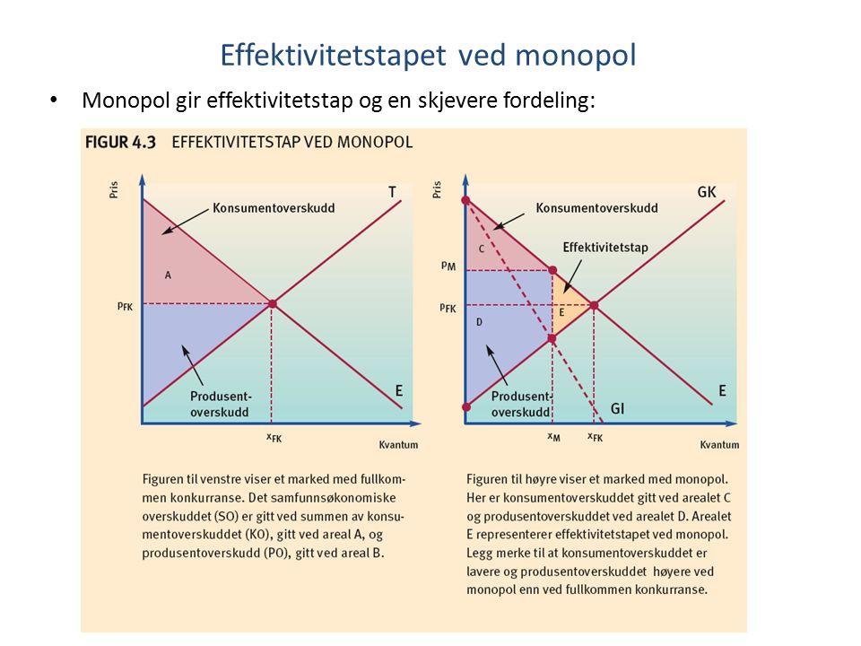 Effektivitetstapet ved monopol Monopol gir effektivitetstap og en skjevere fordeling: