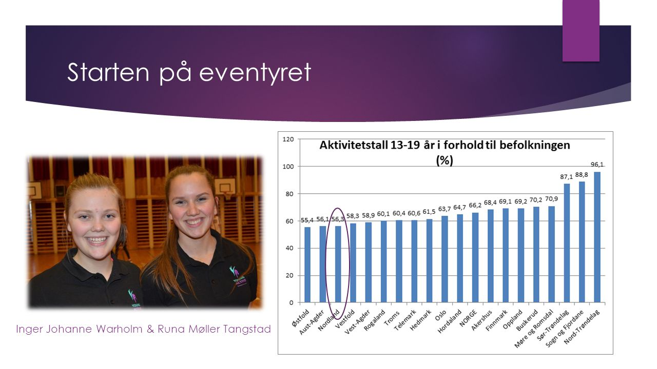Starten på eventyret Inger Johanne Warholm & Runa Møller Tangstad