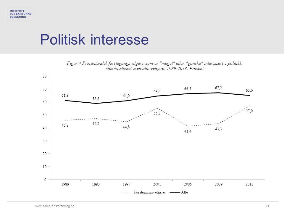www.samfunnsforskning.no Politisk interesse 11