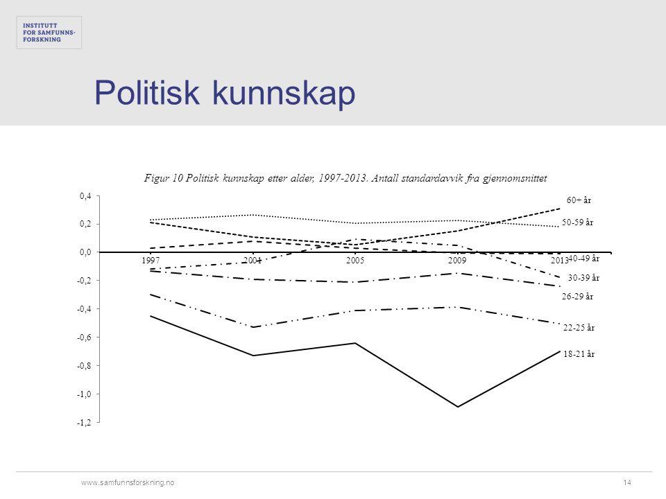 www.samfunnsforskning.no Politisk kunnskap 14