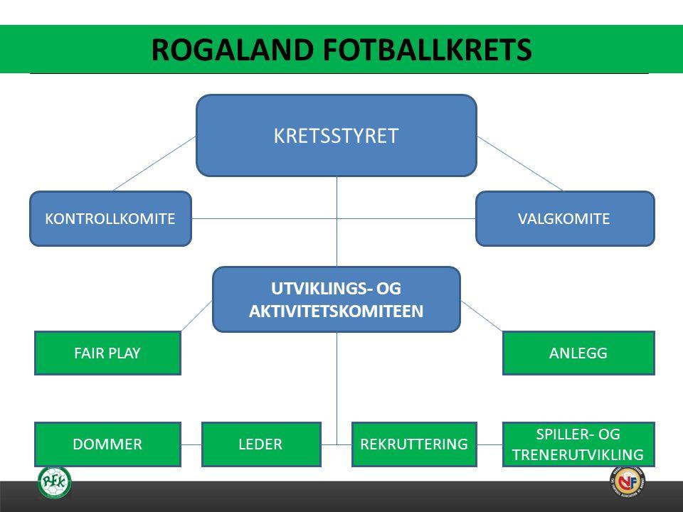 26.09.2016 En sesong i Rogaland er; 135 klubber 2600 lag 40000 medlemmer 25000 barn og ungdom (16000 under 12 år) 8000 ledere/trenere/dommere over 30000 kamper mer enn 1.000.000 tilskuere over 1200 årsverk med samfunnsnyttig arbeid